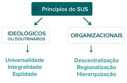 Princípios Doutrinários - ou Ideológicos - e Princípios Organizacionais